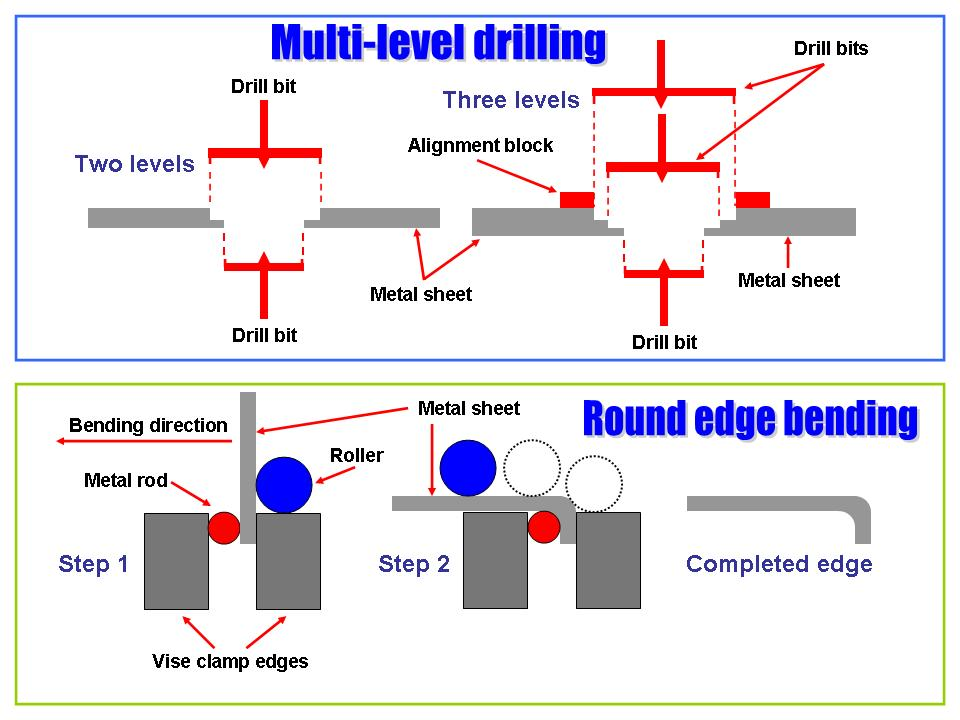 An illustration of some contruction techniques. Click on the picture to enlarge it.